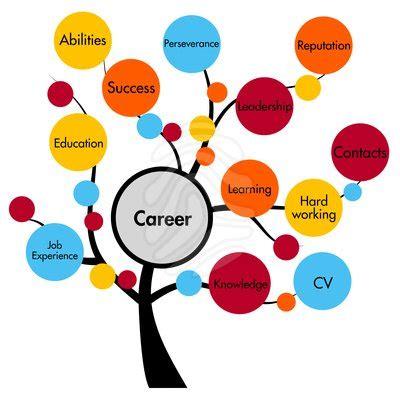 ERP implementation in Online Resumes, CV, Curriculum