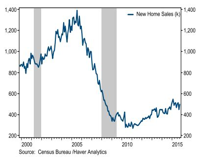 Resume fixed income sales